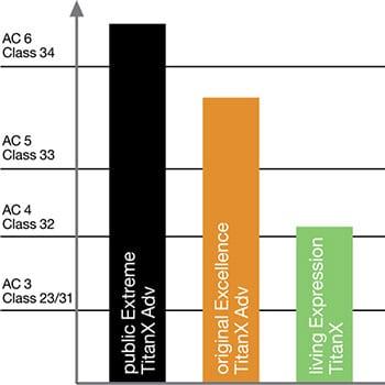 Escala AC de resistencia de suelso laminados y tarima flotante