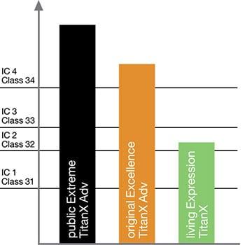 Escala IC de resistencia al impacto de Tarima flotante y parquet